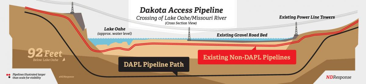 Dakota Access Pipeline Route